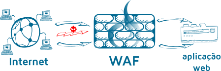 como funciona waf